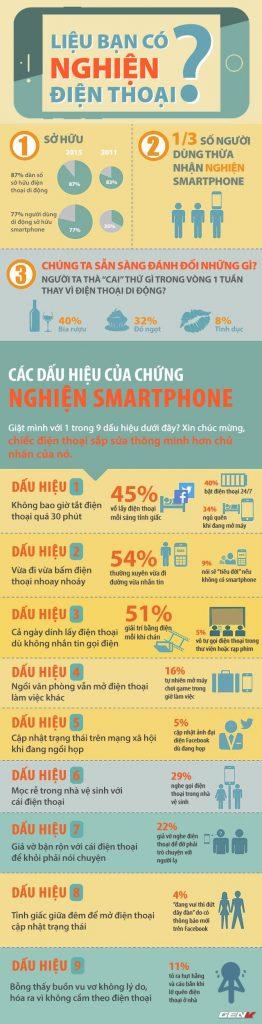 Infographic Ban Co Phai Nguoi Nghien Dien Thoai