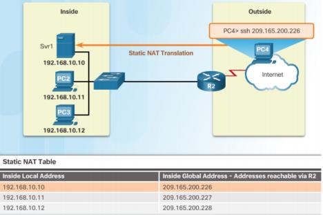 NAT là gì? - Network Address Translation, cách cấu hình và giới thiệu các kỹ thuật phổ biến - Ảnh 3.