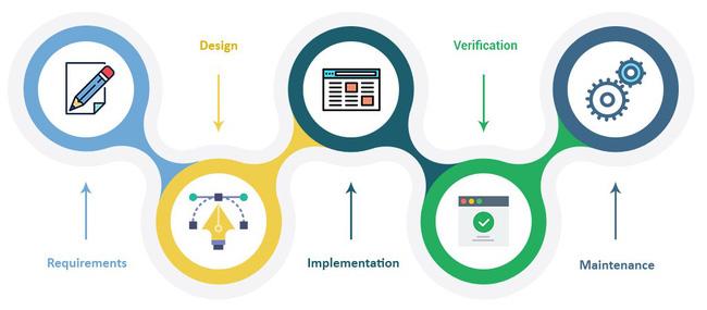 Tìm hiểu quy trình phát triển phần mềm - Những mô hình phát triển phần mềm nổi bật - Ảnh 1.