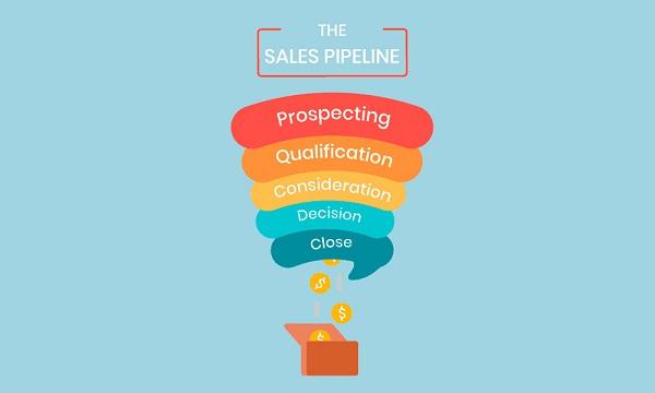 Các giai đoạn thiết lập quy trình Sale pipeline
